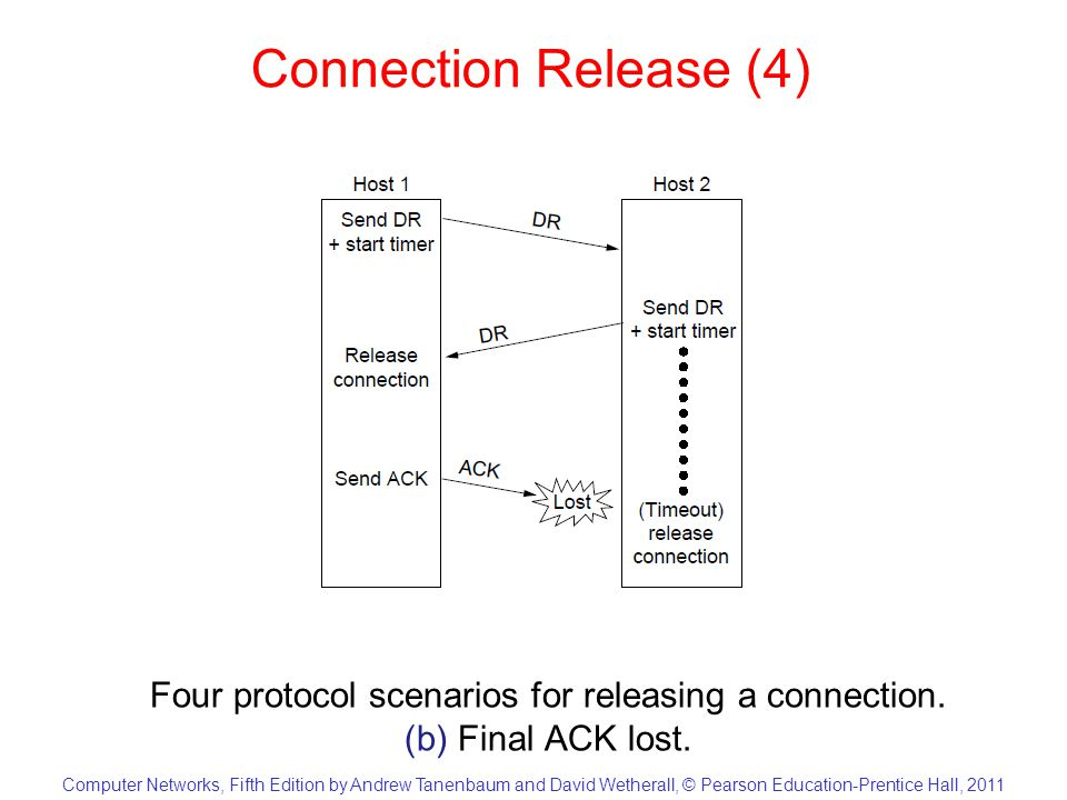 Computer Networks, Fifth Edition by Andrew Tanenbaum and David Wetherall, © Pearson Education-Prentice Hall, 2011 Connection Release (5) Four protocol scenarios for releasing a connection.