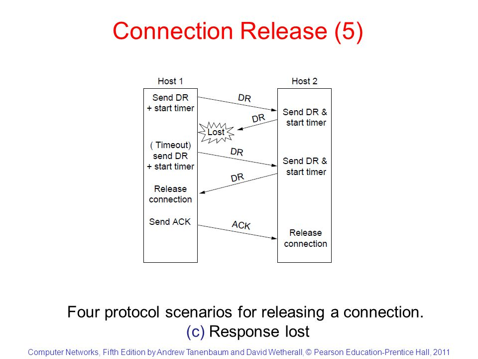 Computer Networks, Fifth Edition by Andrew Tanenbaum and David Wetherall, © Pearson Education-Prentice Hall, 2011 Connection Release (6) Four protocol scenarios for releasing a connection.