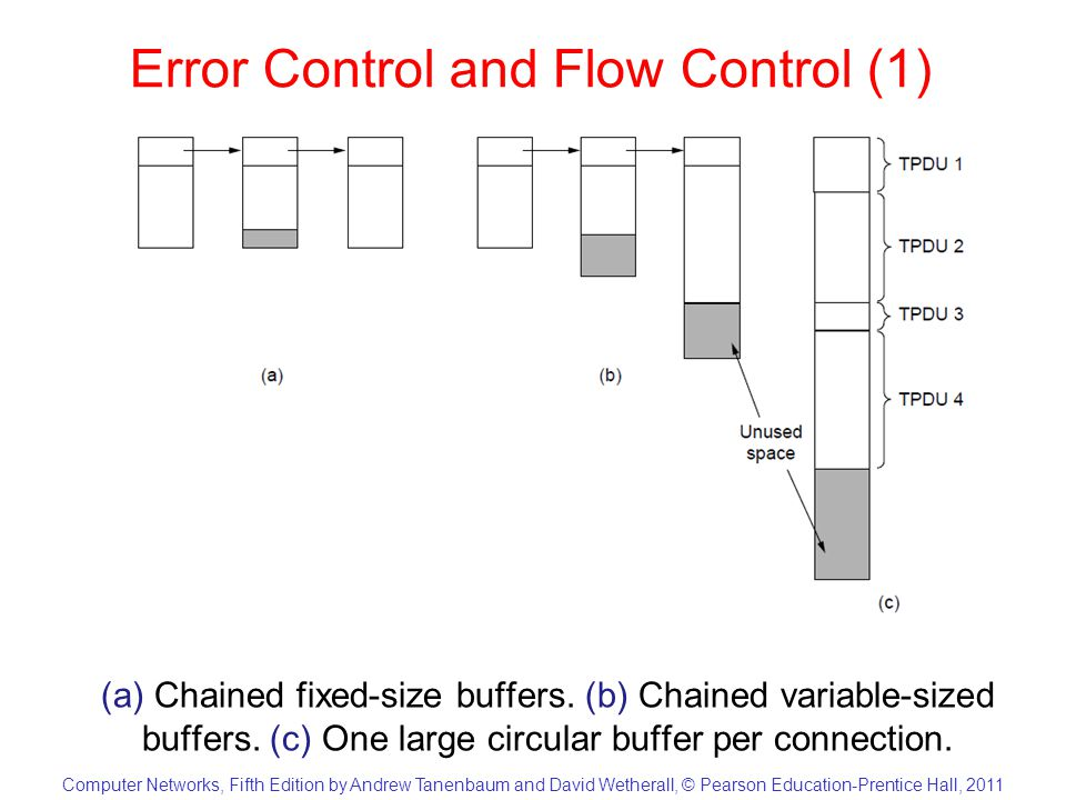 Computer Networks, Fifth Edition by Andrew Tanenbaum and David Wetherall, © Pearson Education-Prentice Hall, 2011 Error Control and Flow Control (2) Dynamic buffer allocation.