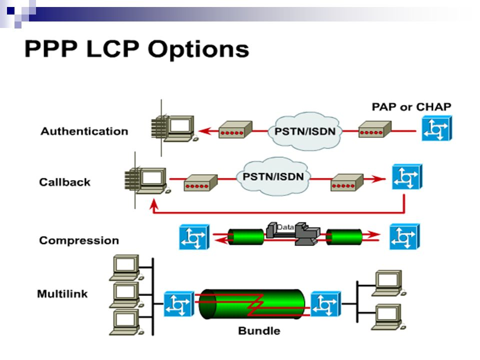 LCP options 1. Authentication