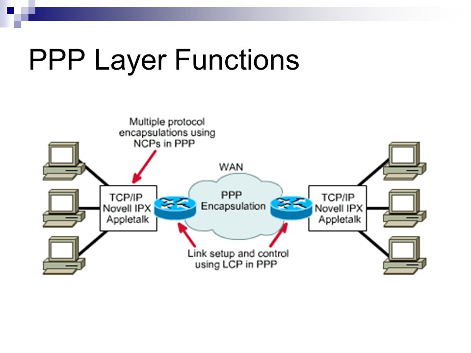 Figure shows that PPP is similar to an HDLC frame.