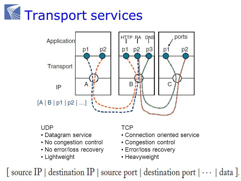 UDP UDP header 1 ~ 65535 (2 16 -1) ≤ 65535 Bytes – 8 Bytes (UDP header) – 20 Bytes (IP header) Usually smaller to avoid IP fragmentation (e.g., Ethernet MTU 1500 Bytes)