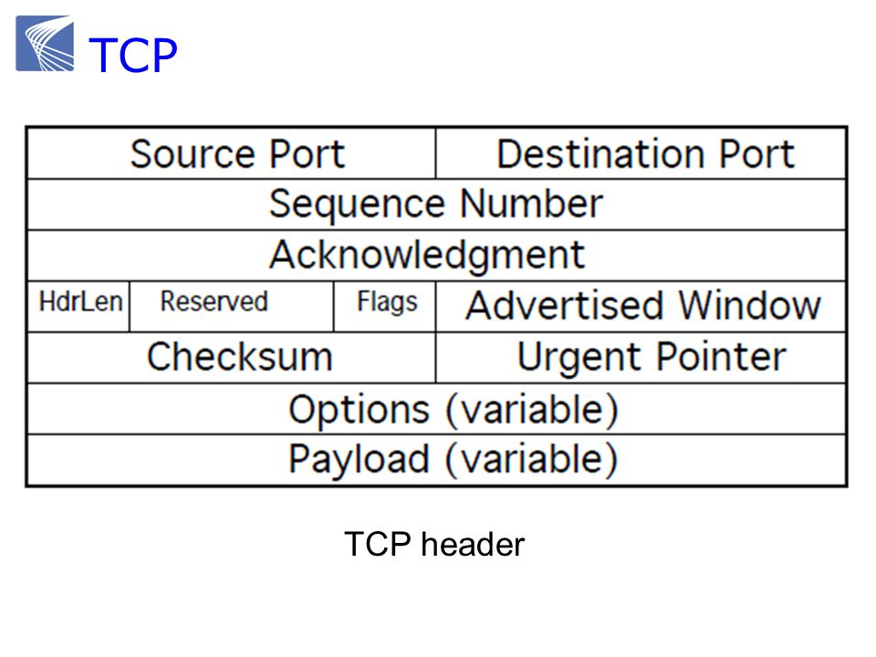 Example TCP states 3-way handshake4-way handshake Possible issue: SYN flood attack Result in large numbers of half-open connections and no new connections can be made.