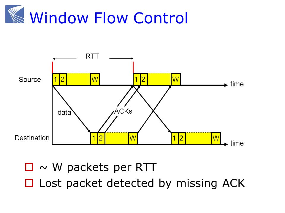 ARQ (Automatic Repeat Request) Go-back-N Selective repeat TCP Sender & receiver negotiate whether or not to use Selective Repeat (SACK) Can ack up to 4 blocks of contiguous bytes that receiver got correctly e.g.