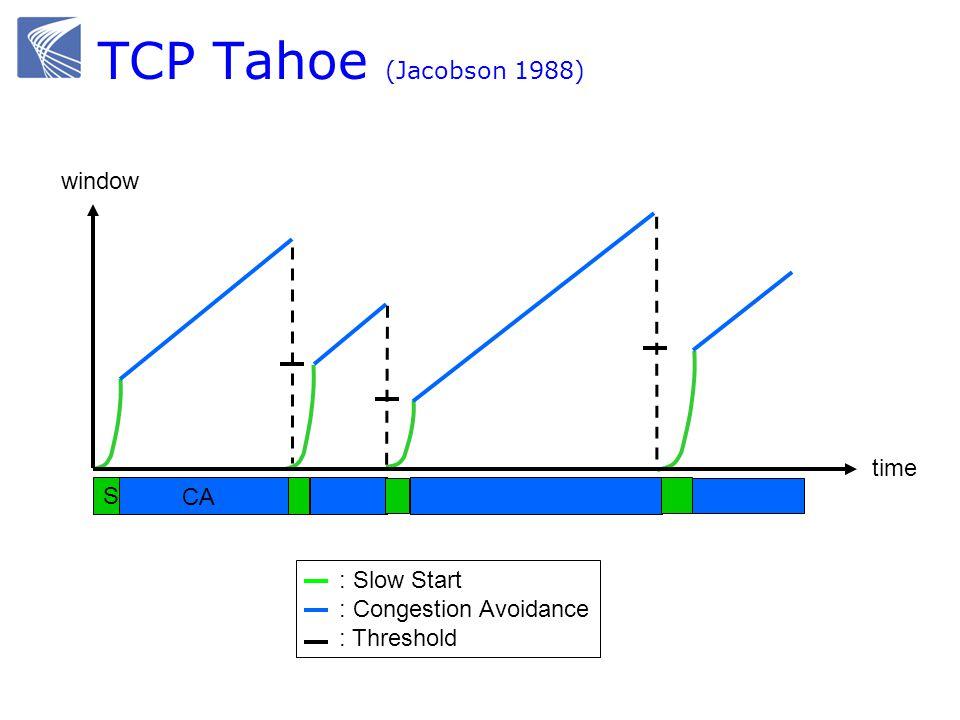 Slow Start  Start with cwnd = 1 (slow start)  On each successful ACK increment cwnd cwnd  cnwd + 1  Exponential growth of cwnd each RTT: cwnd  2 x cwnd  Enter CA when cwnd >= ssthresh