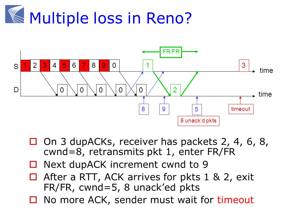 New Reno Fall & Floyd '96, (RFC 2583)  Motivation: multiple losses within a window Partial ACK takes Reno out of FR, deflates window Sender may have to wait for timeout before proceeding  Idea: partial ACK indicates lost packets Stays in FR/FR and retransmits immediately Retransmits 1 lost packet per RTT until all lost packets from that window are retransmitted Eliminates timeout