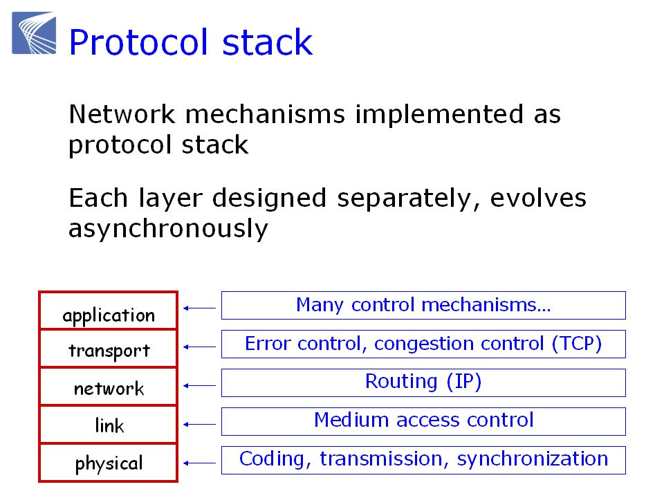 Recap: Internet overview Some basic analytic tools Convex optimization  We will use it to understand equilibrium properties of TCP congestion control Control and dynamical system  We will use it to understand stability properties of TCP congestion control Queueing theory  We will use it to understand statistical properties of wireless MAC
