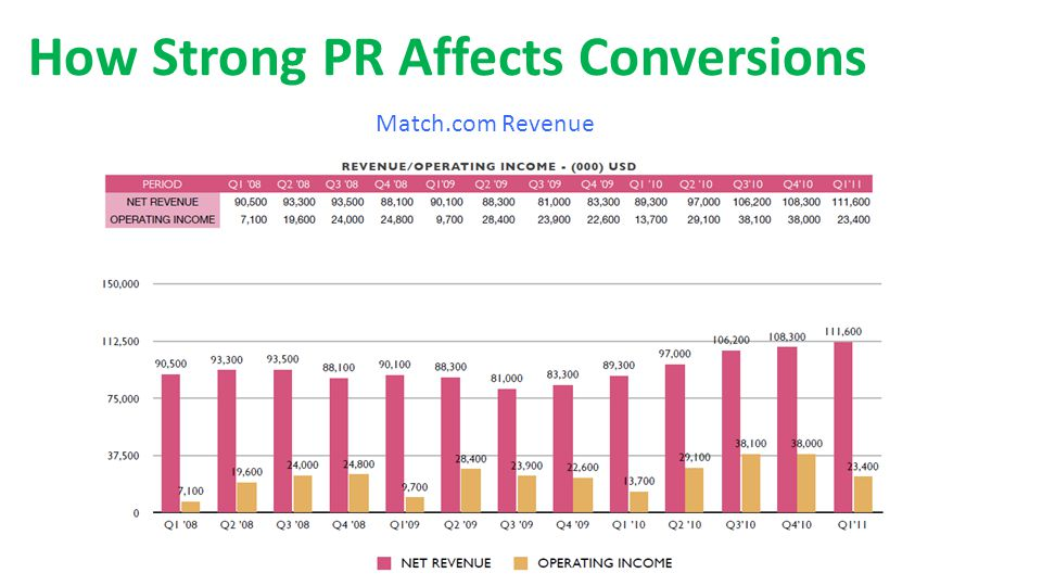How Strong PR Affects Conversions