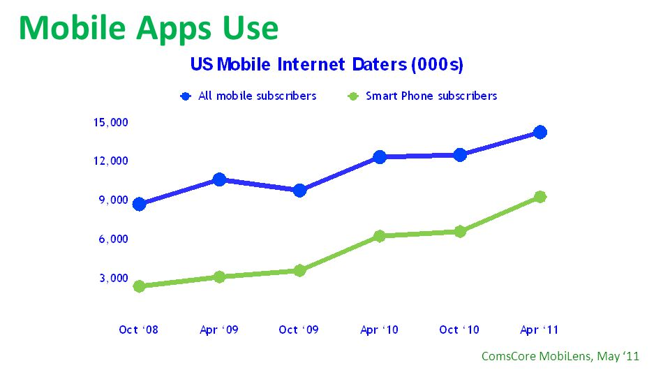 Mobile Apps Use ComsCore MobiLens, May '11