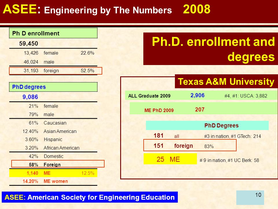 11 Engineering: Enrollment by Gender ASEE: American Society for Engineering Education