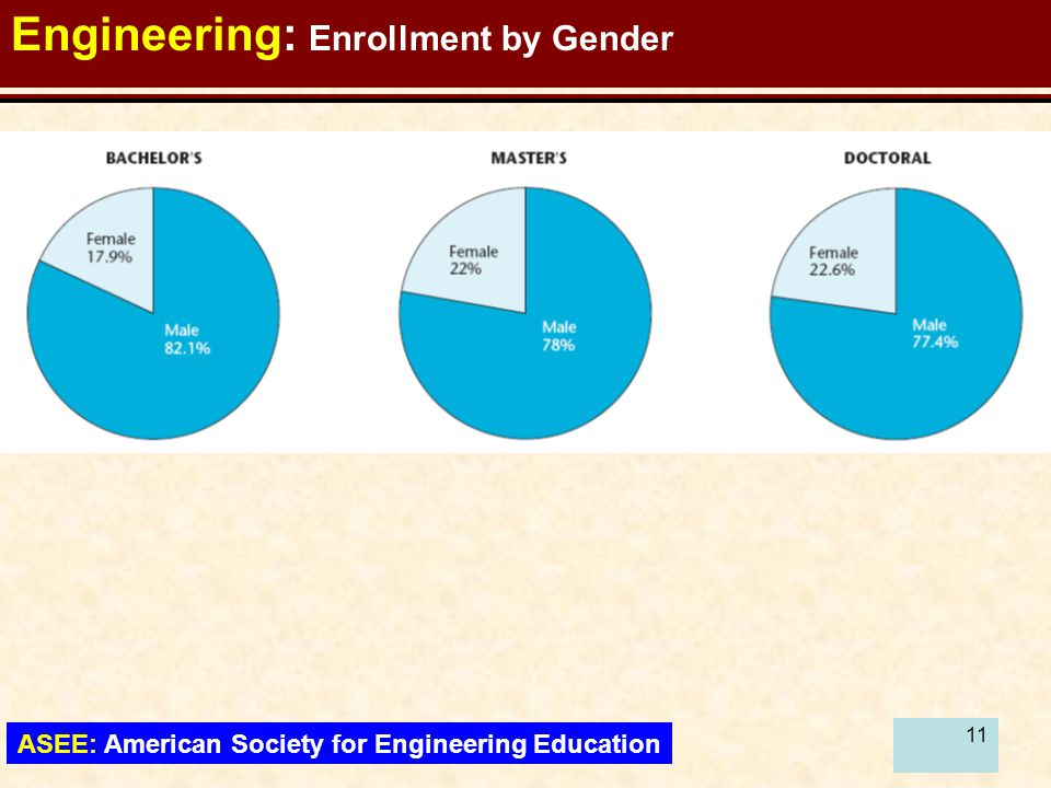 12 Engineering: Enrollment by Ethnicity ASEE: American Society for Engineering Education