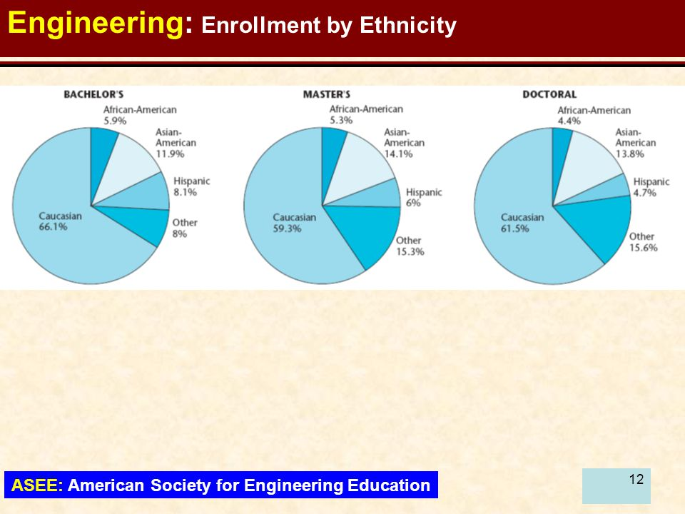 13 Engineering: Enrollment by Residency ASEE: American Society for Engineering Education