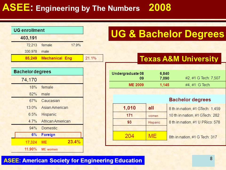 99 ASEE: Engineering by The Numbers 2008 ASEE: American Society for Engineering Education ALL Graduate 2008 2,698 #6, #1: USCA: 3,882 Texas A&M University Masters enrollment and degrees Masters enrollment 92,815 20,396female 22.0% 72,419male 40,427foreign 43.6% MS degrees 38,986 23%female 77%male 59%Caucasian 15.4%Asian American 5.4%Hispanic 5.4%African American 58%Domestic 42%Foreign 4,647ME 11.9% 14.60%ME women MS Degrees 493 all#12 in nation, #1 USCA: 1,449 < 30% womennot among top 20 ME MS 2009 245 #4, #1: G Tech 93ME # 3 in nation, #1 GTech: 184