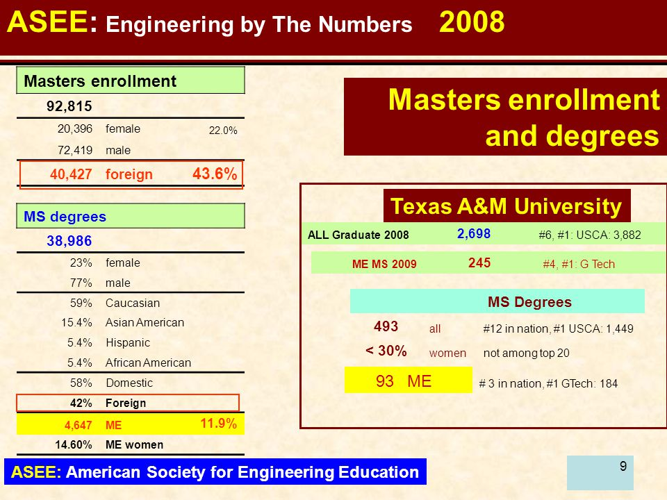 10 ASEE: Engineering by The Numbers 2008 ASEE: American Society for Engineering Education ALL Graduate 2009 2,906 #4, #1: USCA: 3,882 Texas A&M University Ph.D.
