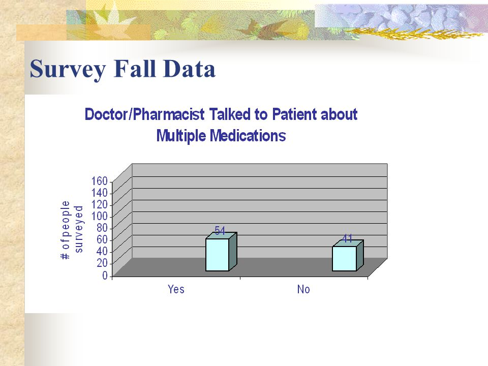 Where People Fall Source: National Health Interview Survey, 1007=1998 (Kochera, 2002)