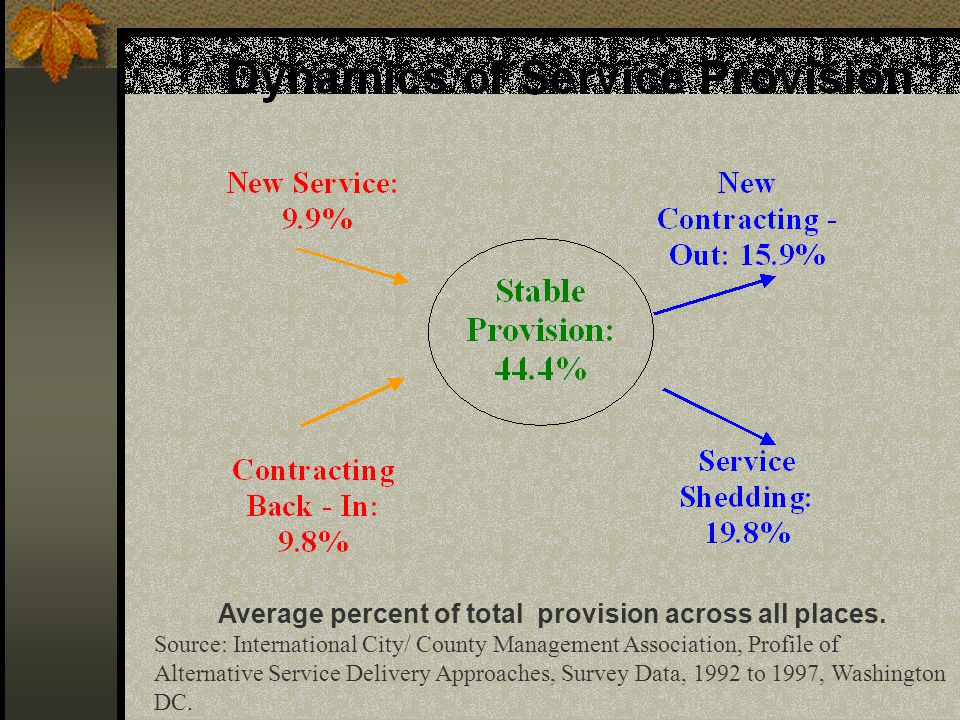 Government Structures Markets New Contracting Out - 90 % of all responding governments (on average 8 services) Contracting Back-In - 86% of all responding governments (on average 4.5 services) Contracting back-in varies more by municipality than by service market conditions more important than service characteristics Mixed Public/Private Provision averages 15- 20% for most services (ICMA Data 1997)
