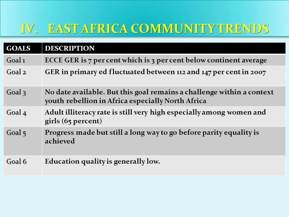 III.PROGRESS TOWARDS ACHIVING EFA GOLS IN AFRICA GOALSDESCRIPTION Goal 3 The GER has decreased from 9 per cent in 2000 to 7 per cent in 2008 Goal 4 Number of illiterate people increased in Africa from 140 million in 2000 to 153 in 2008 Goal 5 The Gender Parity Index in Africa was 94 in 2008 (94 girls for 100 boys) Goal 6 40 per cent of fifth grade leavers lacked the basic competence of reading and numeracy in 2008