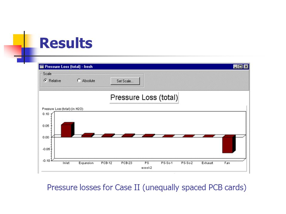 Results Temperatures of the air streams exiting the PCB and the Power Supply for Case II (unequally spaced PCB cards)
