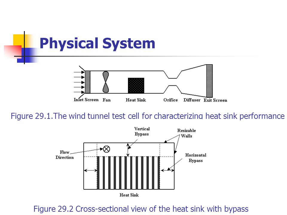 Physical System Table 29.1 Geometry of the fin sink manufactured by Wakefield Engineering Value (in)Dimension 2.2Length 4.6Width 0.75Fin Height 0.1Fin Pitch 0.012Fin Thickness Experiments have been carried out at Wakefield Engineering for measuring the pressure drop through the heat sink over a range of air flow rates.