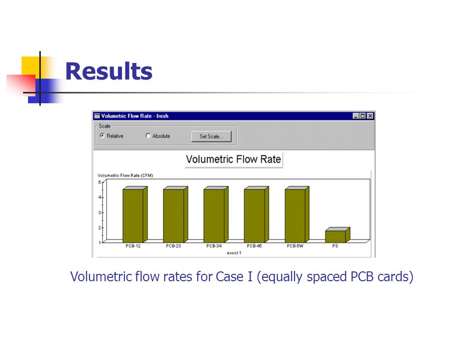 Results Pressure losses for Case I (equally spaced PCB cards)