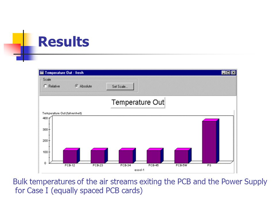 Results Volumetric flow rates for Case II (unequally spaced PCB cards)