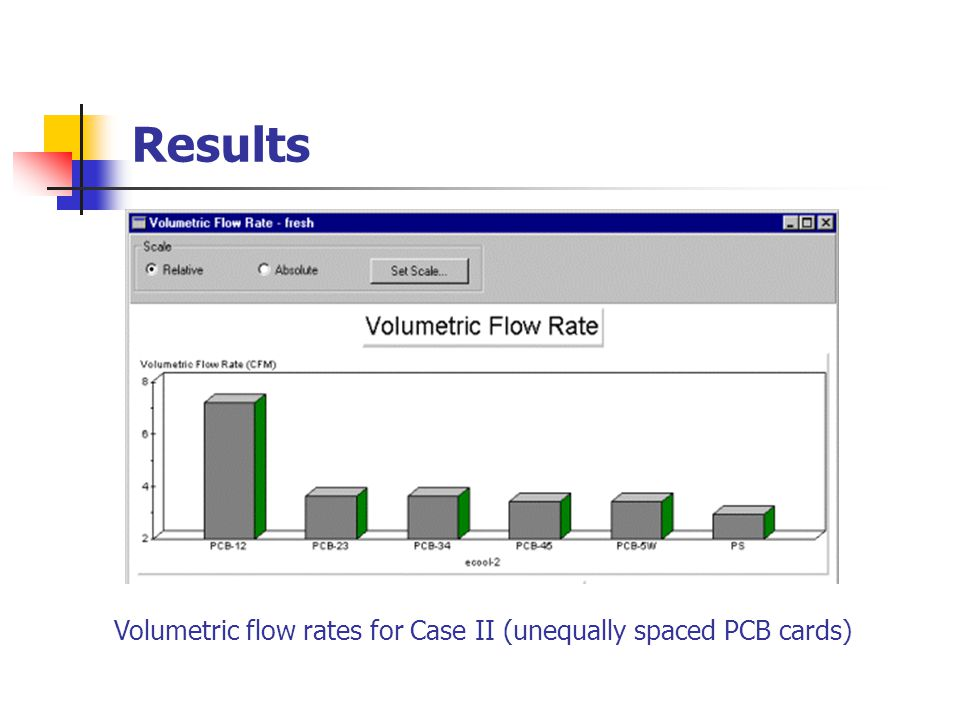 Results Pressure losses for Case II (unequally spaced PCB cards)