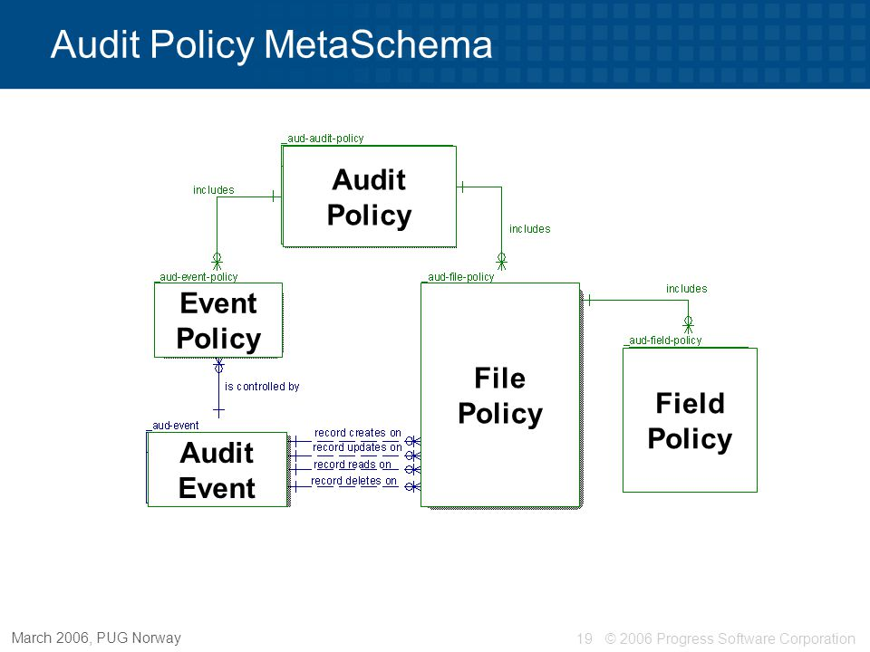 © 2006 Progress Software Corporation20 March 2006, PUG Norway Multiple active policies Audit Policy MetaSchema File Policy Field Policy Event Policy Audit Event