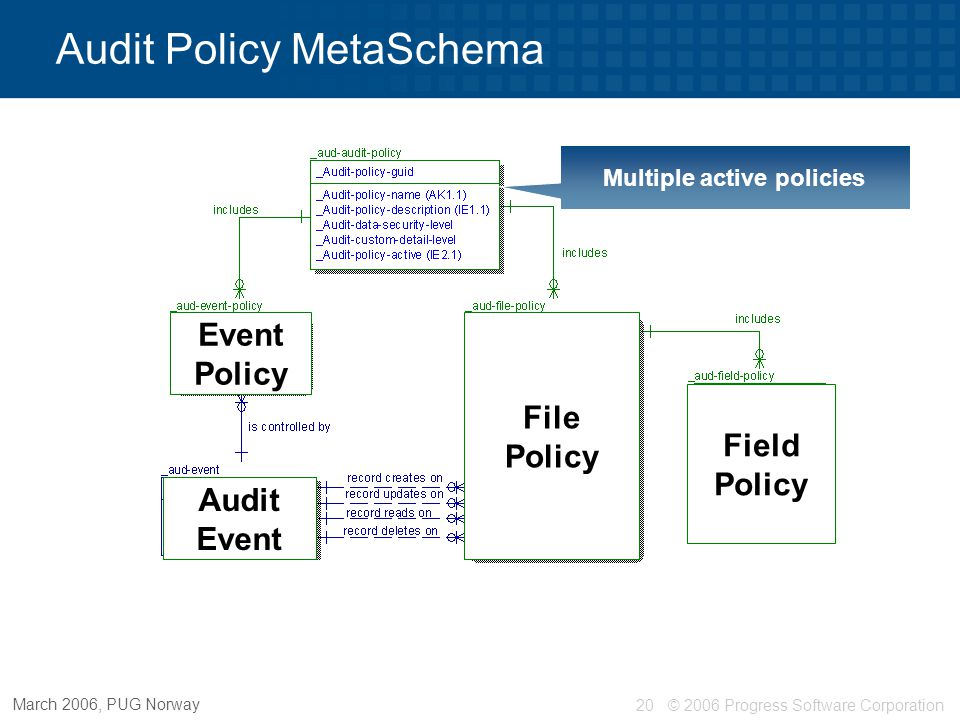 © 2006 Progress Software Corporation21 March 2006, PUG Norway Multiple active policies Control by table / CUD operation Audit Policy MetaSchema Field Policy Event Policy Audit Event