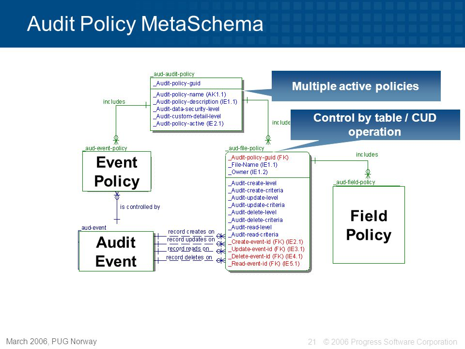 © 2006 Progress Software Corporation22 March 2006, PUG Norway Multiple active policies Control by table / CUD operation Audit Policy MetaSchema Override individual fields Event Policy Audit Event