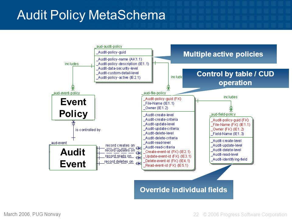 © 2006 Progress Software Corporation23 March 2006, PUG Norway Multiple active policies Control by table / CUD operation Audit Policy MetaSchema Override individual fields Audit events Event Policy