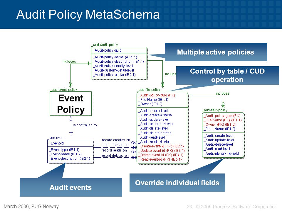 © 2006 Progress Software Corporation24 March 2006, PUG Norway Multiple active policies Control by table / CUD operation Audit Policy MetaSchema Override individual fields Control by event Id Audit events