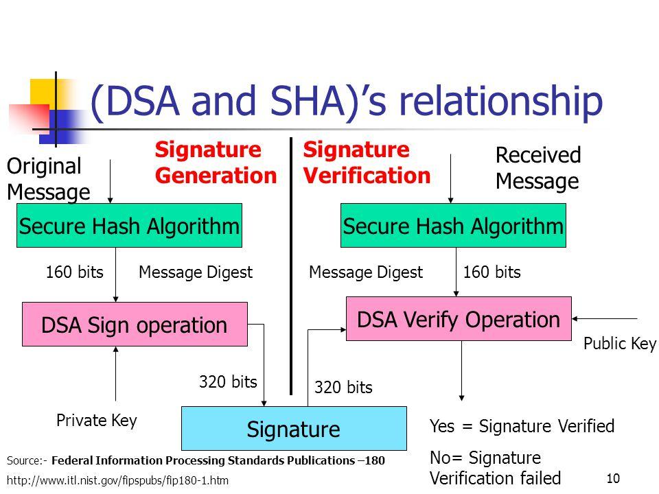 11 Rivest Shamir and Adleman (RSA) Encryption Let m = Input Message e = Encrypted message n = Common parameter pr = Private Key pb = Public Key Encryption e = m pr * mod(n) Decryption m = e pb * mod(n)