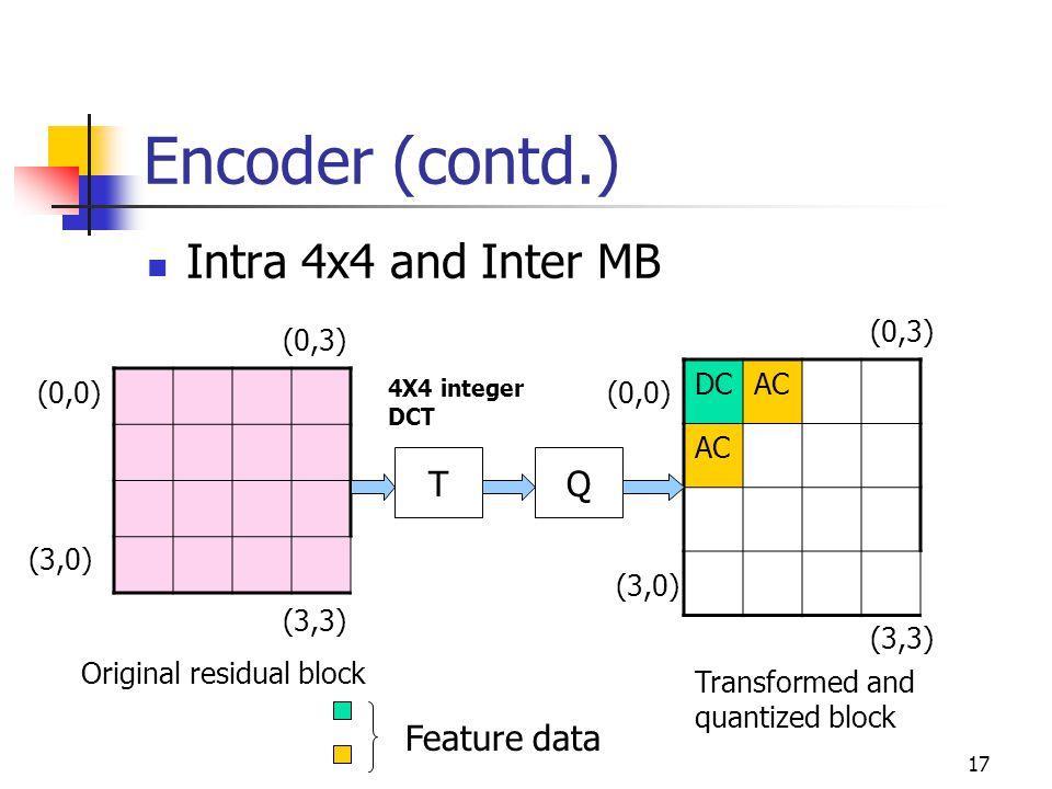 18 Encoder (contd.) Intra 16x16 MB T Q T 4X4 integer DCT 4X4 Hadamard transform Original 16x16 MB residual Transformed 16x16 MB Quantized Hadamard coefficients Q Feature data