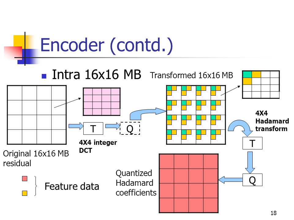 19 Encoder (contd.) Collect all feature data of a MB for every picture.