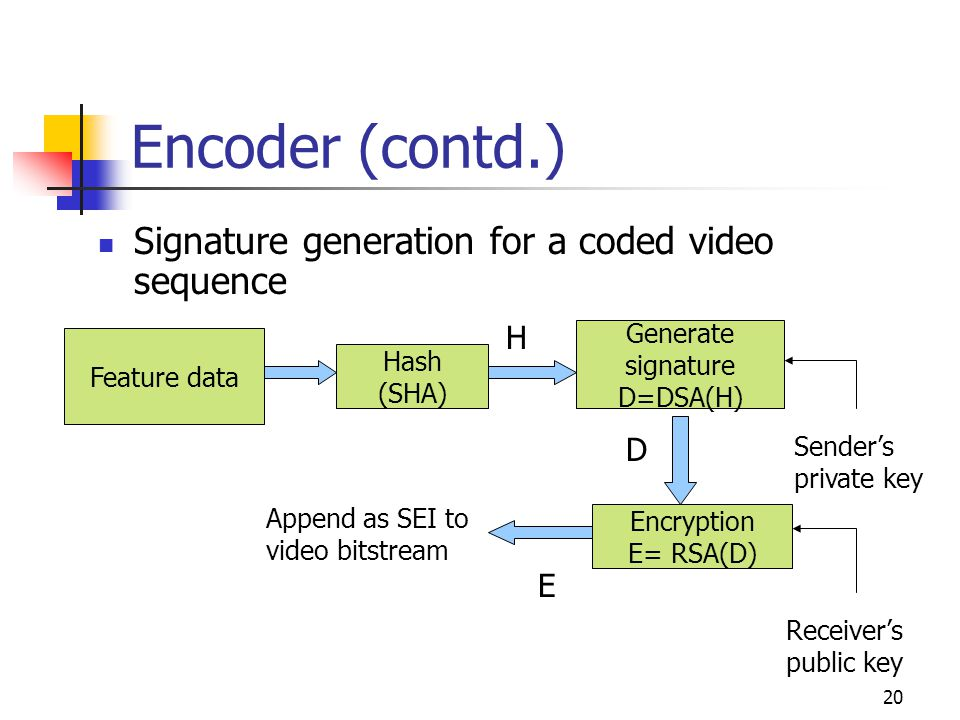 21 Encoder (contd.) Multiple signature generation a) Video = 1 or more video sequences b) Generate signature for every video sequence c) Append every signature as SEI in the corresponding video sequence