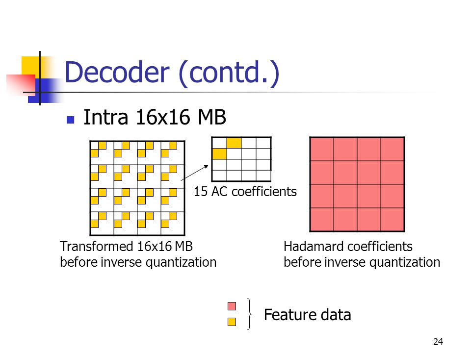 25 Decoder (contd.) Collect all feature data of a MB for every picture.
