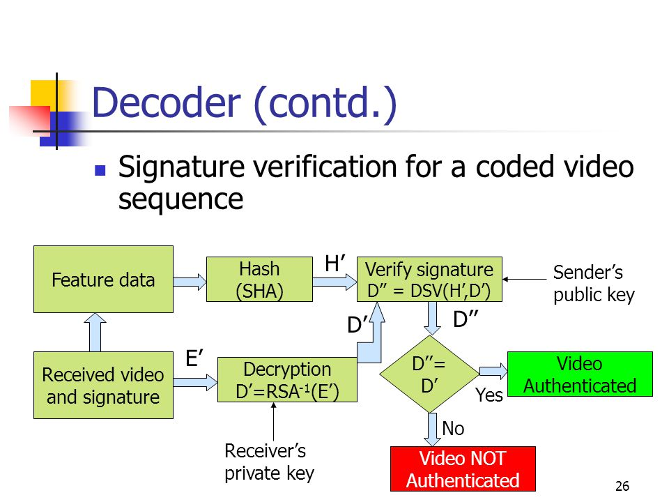 27 Decoder (contd.) Tampering frames = Signature failure Sender forgery = Signature failure Cannot point out the reason of signature failure If tampered, cannot point out location of tampering Modify encoder to accommodate these issues