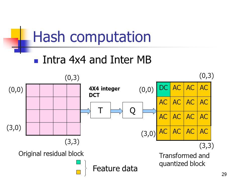 30 Hash computation (contd.) Intra 16x16 MB T Q T 4X4 integer DCT 4X4 Hadamard transform Original 16x16 MB residual Transformed 16x16 MB Quantized Hadamard coefficients Q Feature data
