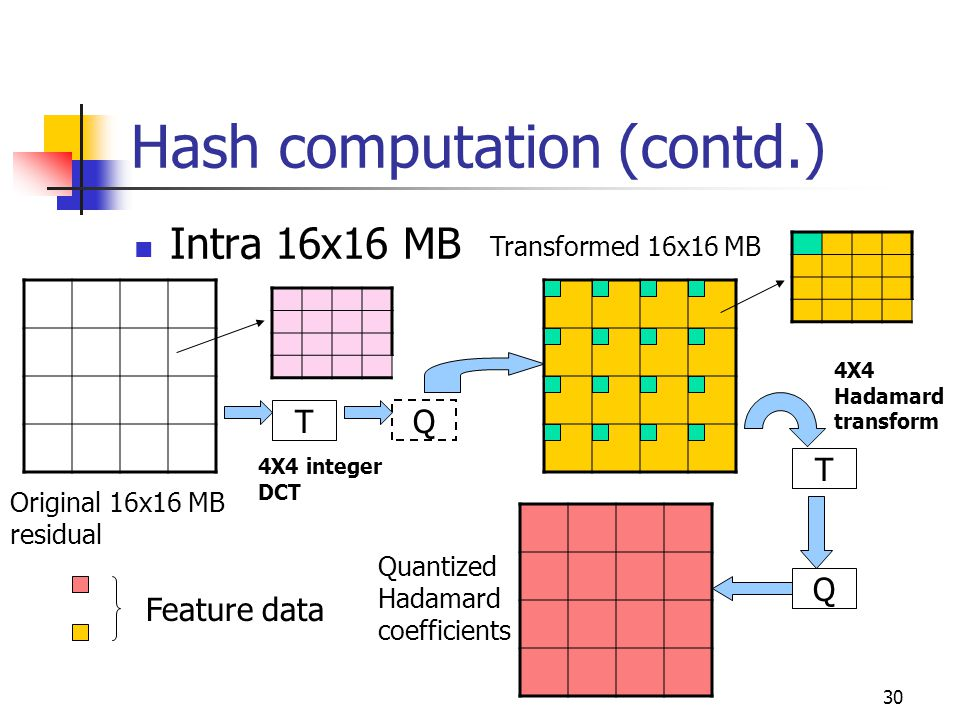 31 Hash computation (contd.) Feature data for a picture Hash P H = SHA(data) Encryption E H = RSA(P H ) Receiver's public key Append as SEI to video bitstream Hash generation for a picture PHPH EHEH Repeat process for every picture in the coded video sequence