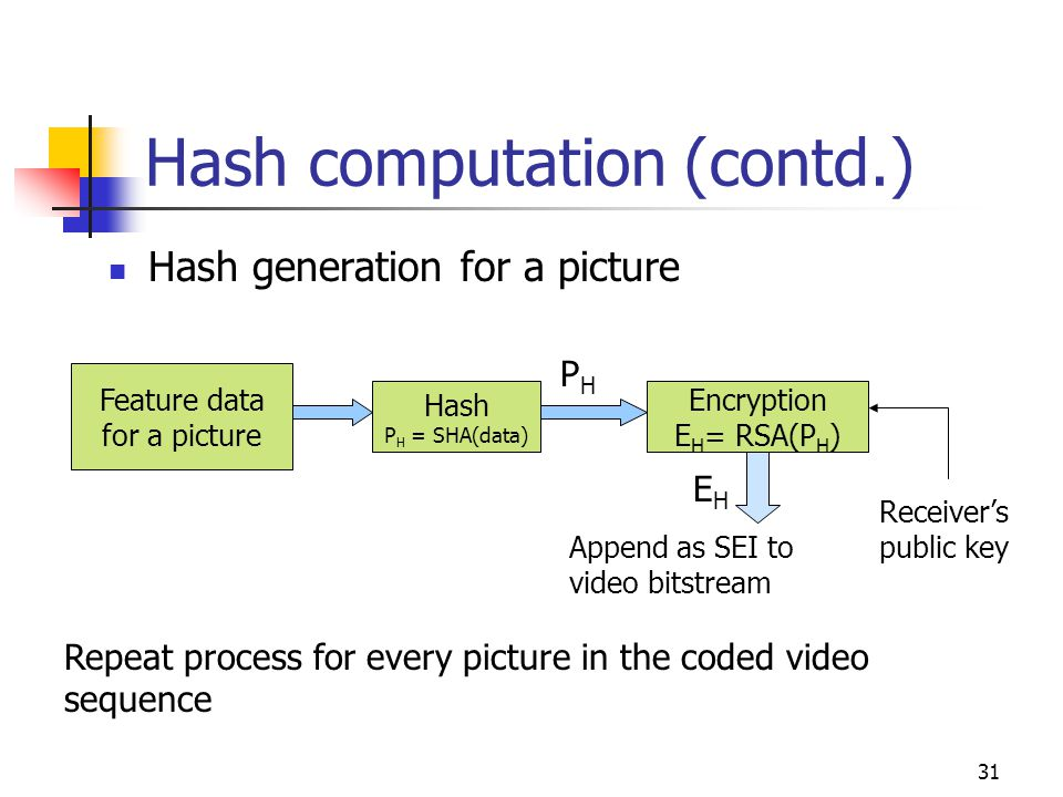 32 Tampered locations and sender forgery Signature Failure Decrypt hashes Compute Hash for every picture All Hashes match.