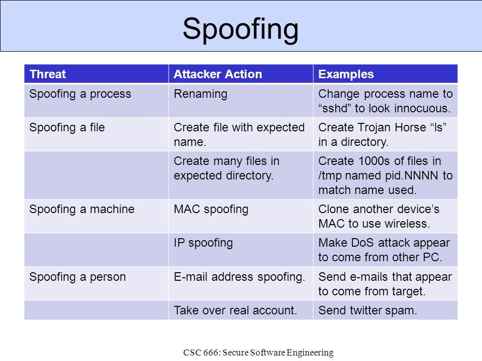 Tampering ThreatAttacker ActionExamples Tampering with a fileModify a file owned by attacker that you rely on.