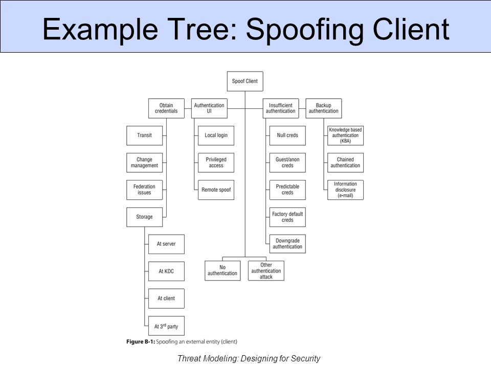 Example Tree: Tamper Process Threat Modeling: Designing for Security