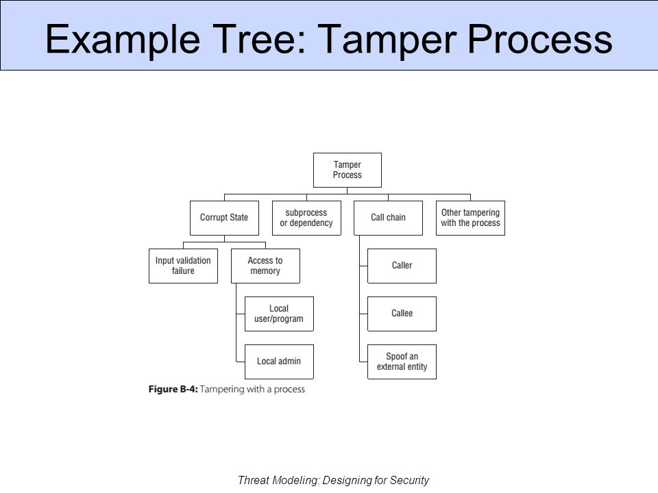 Example: Tamper Data Store Threat Modeling: Designing for Security