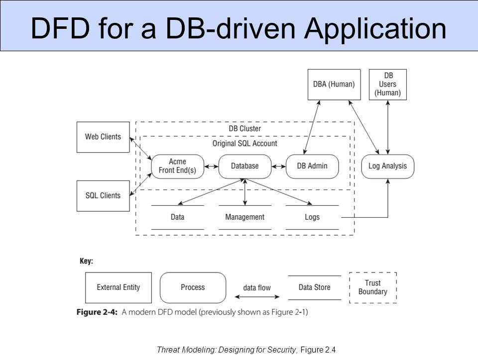 DFD for File Integrity Checker Threat Modeling: Designing for Security, Figure E-6