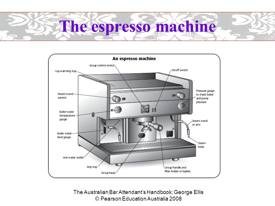 The Australian Bar Attendant's Handbook; George Ellis © Pearson Education Australia 2008 The espresso machine  Parts of the espresso machine –The group head is the part of the machine from which hot water is expressed onto the ground coffee beans held in the filter handle.