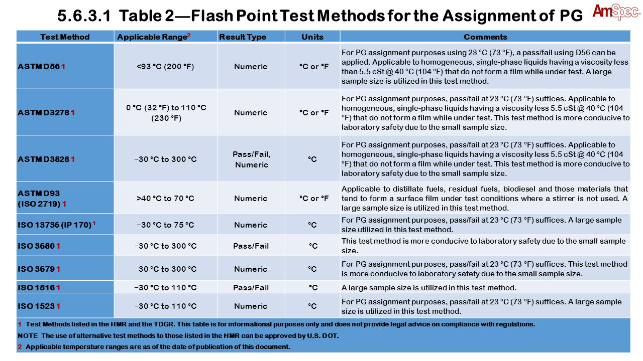 Test Method Applicable Range 2 Result Type UnitsComments ASTM D86 10 °C to >250 °CNumeric°C For purposes of PG assignment using 35 °C (95 °F), a pass/fail using D86 can be applied.