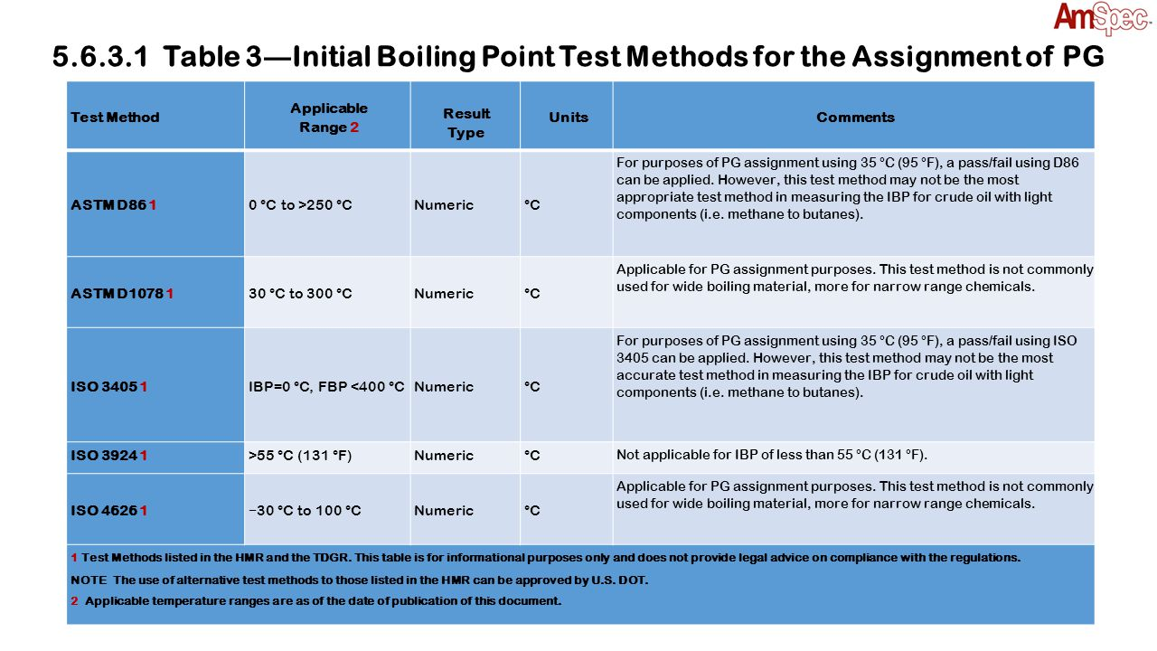 5.6.3.2 Alternate Best Practice for Determining IBP While methods listed in Table 3 can be utilized for packing group assignment, to ensure minimal loss of light ends it is recommended crude oil samples be obtained in accordance with 5.6.4.1.2, and tested using ASTM D7900 to determine the boiling range distribution through n-nonane with application of the following qualifiers: The initial boiling point (IBP) (as defined in ASTM D7169) is the temperature at which 0.5 weight percent is eluted when determining the boiling range distribution.