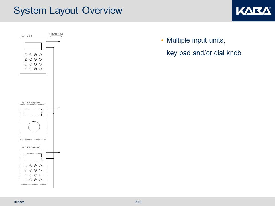 © Kaba System Layout Overview 2012 Multiple input units, key pad and/or dial knob Multiple locks, main door or inner cabinet
