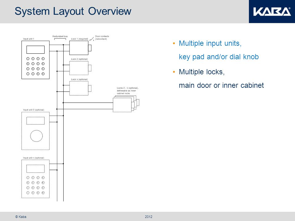 © Kaba System Layout Overview 2012 Multiple input units, key pad and/or dial knob PC programming over USB interface in input unit Multiple locks, main door or inner cabinet