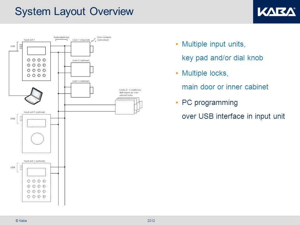 © Kaba System Layout Overview 2012 Multiple input units, key pad and/or dial knob PC programming over USB interface in input unit Multiple I/O boxes, each with 8 I/Os, online audit Multiple locks, main door or inner cabinet